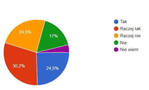 popularność restauracji wśród mieszkańców
