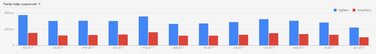 trendy wyszukań wesele 2017