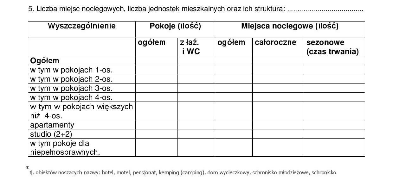 miejsca noclegowe i jednostki mieszkalne wniosek o kategoryzację