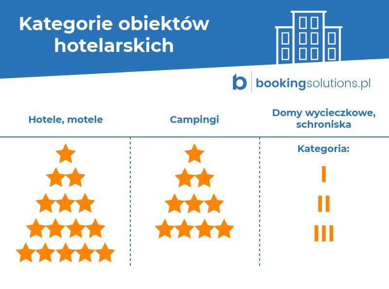kategorie obiektów hotelowych