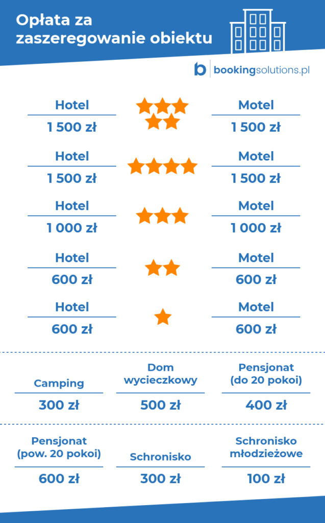 zaszeregowanie hoteli koszty