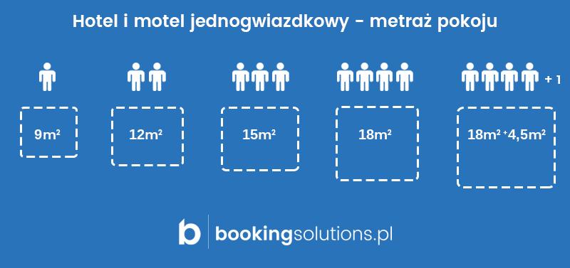 metraż hotele i motele dwugwiazdkowe kategoryzacja
